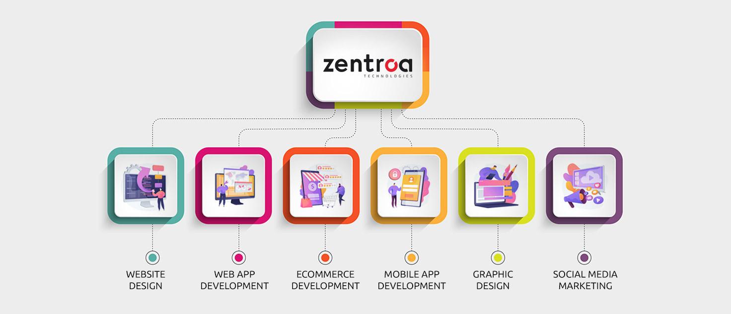 zentroa-services